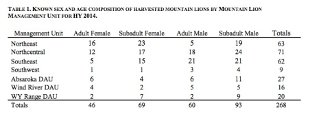 Wyoming 2014-15 ML Harvest data